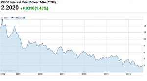 Interest rates. Ten-year US treasuries peaked at 15.84% in September 1981