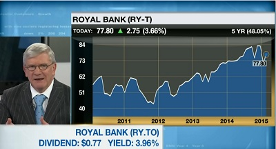 Market CallTop Picks Michael Sprung Royal Bank