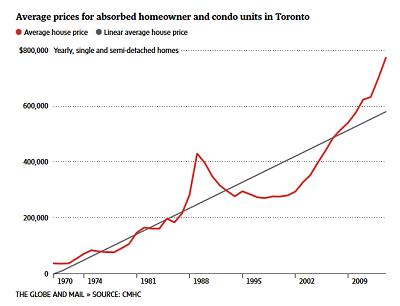 Toronto house prices 1954 2014 long-term trend house prices up